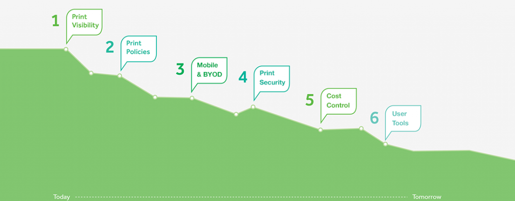 Seis pasos Paper Cut